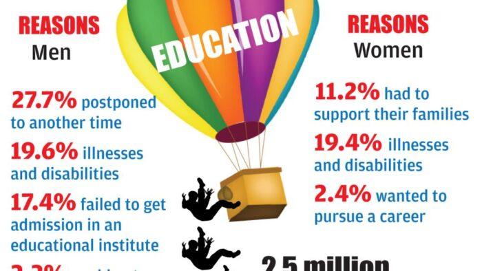1.3 Juta Pelajar Saudi Drop Out dari Sekolah