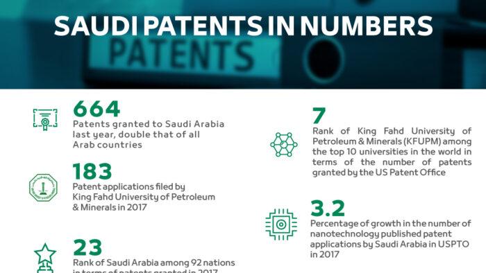 Arab Saudi, Negara Paling Top di Arab Dalam Pendaftaran Hak Paten Tahun 2017