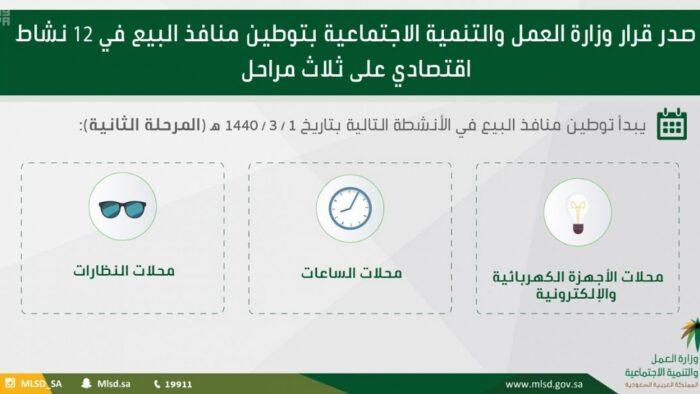 Hari Ini, Awal Saudisasi Untuk 4 Sektor Perdagangan Produk dan Peralatan Ini
