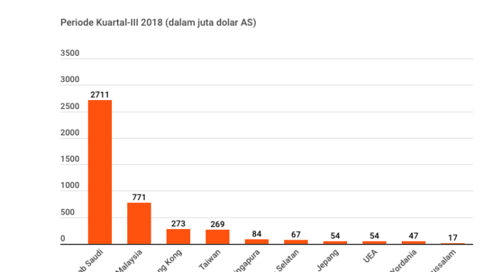 Kiriman Uang TKI ke Indonesia Capai Rp 38,44 T, Tertinggi dari Saudi
