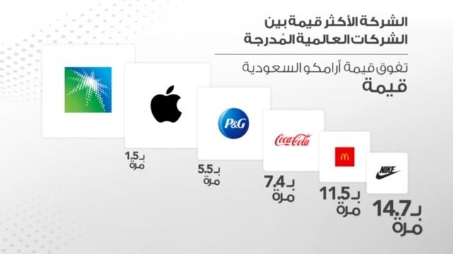 Aramco Geser Posisi Teratas Apple Dengan Nilai Pasar Tertinggi