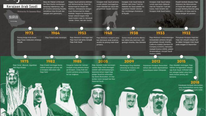 90 Tahun Saudi dan Pembangkangnya di Negeri Kafir