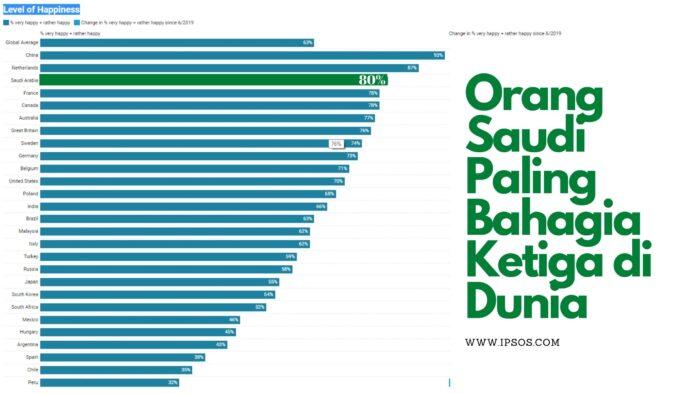 Orang Saudi Paling Bahagia Ketiga di Dunia