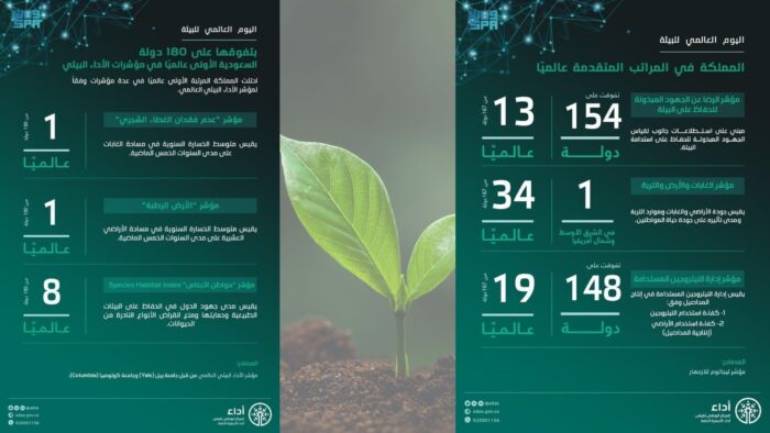 Peringkat Atas Saudi Dalam Kinerja Lingkungan, Lampui 180 Negara Dunia