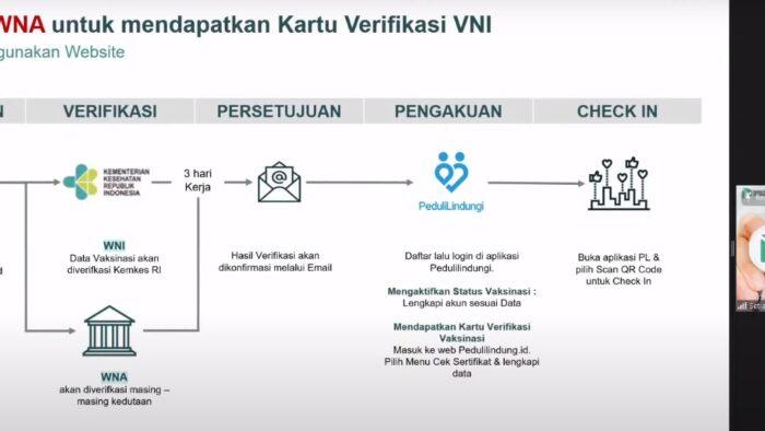 Verifikasi Kartu Vaksin Non Indonesia (VNI)